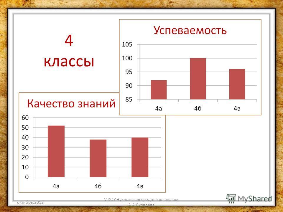 октябрь,2012 МКОУ Чухломская средняя школа им. А.А.Яковлева 4 классы