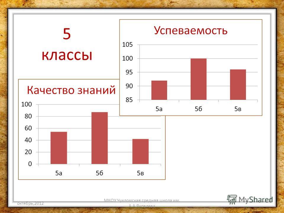 октябрь,2012 МКОУ Чухломская средняя школа им. А.А.Яковлева 5 классы