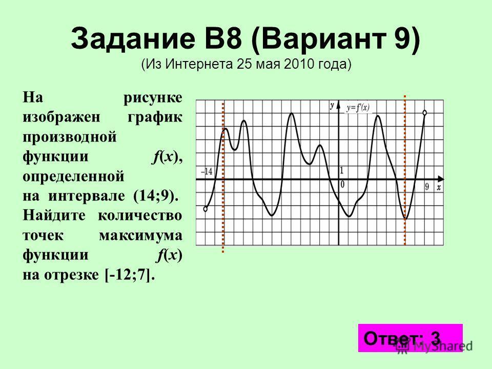 11 Задание В8 (Вариант 9) (Из Интернета 25 мая 2010 года) На рисунке изображен график производной функции f(x), определенной на интервале (14;9). Найдите количество точек максимума функции f(x) на отрезке [-12;7]. Ответ: 3