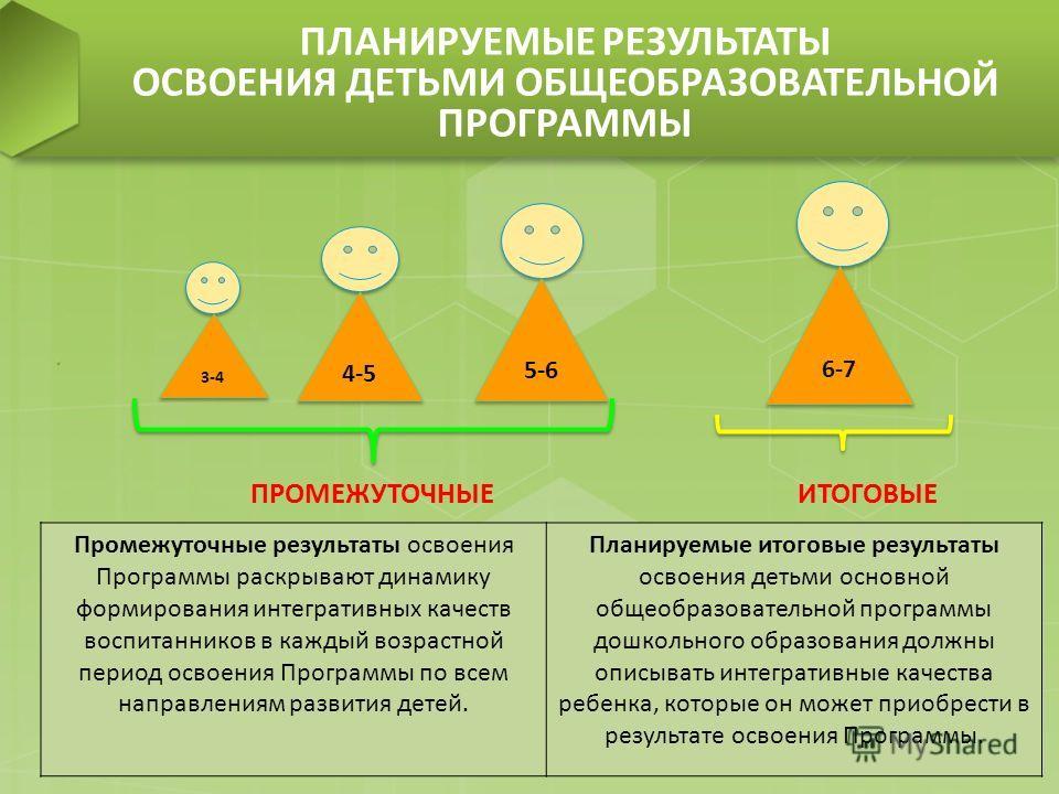 ПЛАНИРУЕМЫЕ РЕЗУЛЬТАТЫ ОСВОЕНИЯ ДЕТЬМИ ОБЩЕОБРАЗОВАТЕЛЬНОЙ ПРОГРАММЫ ПРОМЕЖУТОЧНЫЕ ИТОГОВЫЕ 3-4 4-5 5-6 6-7 Промежуточные результаты освоения Программы раскрывают динамику формирования интегративных качеств воспитанников в каждый возрастной период ос