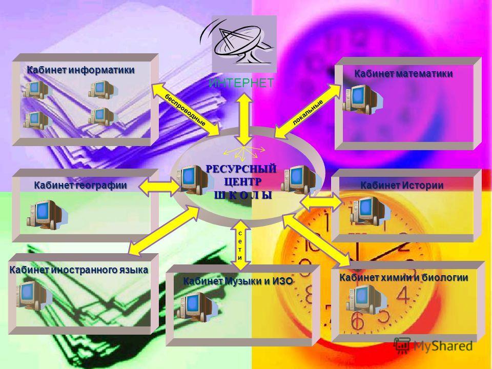 Внедрение информационных технологий в образовательный процесс. в образовательный процесс. ЦЕЛЬ: Создание в школе условий освоения учащимися и учителями школы информационных технологий в процессе урочной и внеурочной деятельности. Проведение уроков по