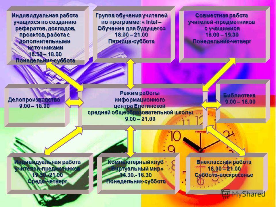 Уровень оснащённости информационного центра Мультимедиа система: ноутбук, кинопроектор Спутниковая антенна, спутниковый Интернет Интернет Беспроводная локальная сеть – 9 компьютеров Локальная сеть – 4 компьютера (информационный центр) Компьютер - сер