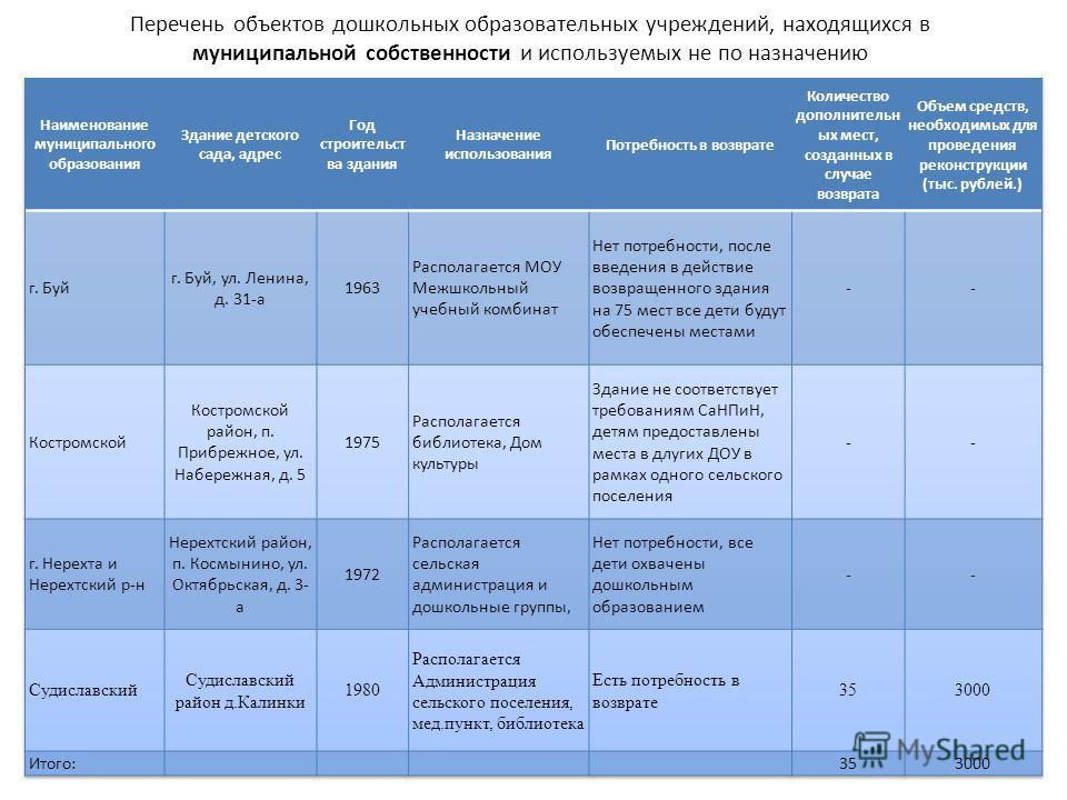Перечень объектов дошкольных образовательных учреждений, находящихся в муниципальной собственности и используемых не по назначению