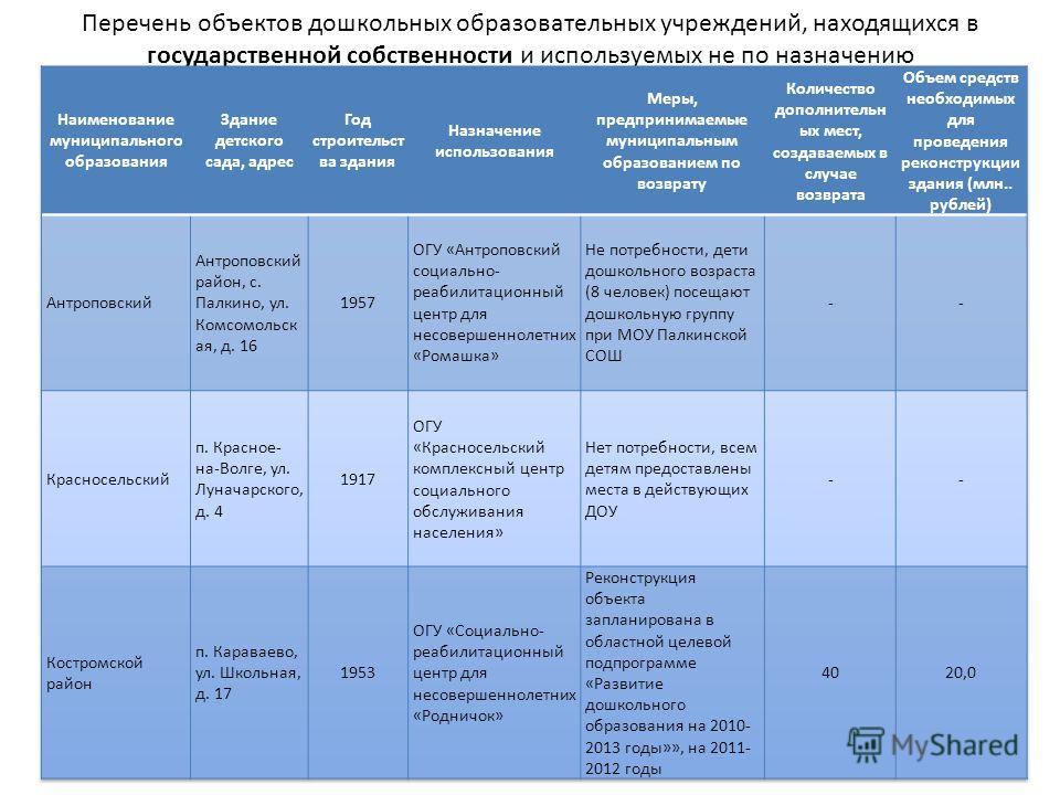 Перечень объектов дошкольных образовательных учреждений, находящихся в государственной собственности и используемых не по назначению