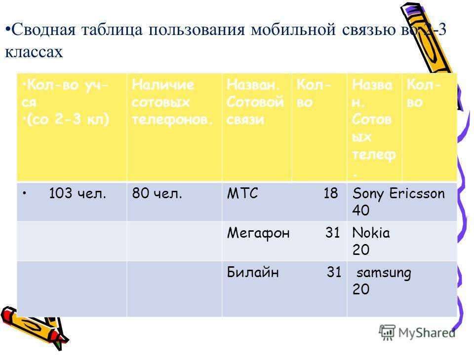 Сводная таблица пользования мобильной связью во 2-3 классах Кол-во уч- ся (со 2-3 кл) Наличие сотовых телефонов. Назван. Сотовой связи Кол- во Назва н. Сотов ых телеф. Кол- во 103 чел.80 чел.МТС 18Sony Ericsson 40 Мегафон 31Nokia 20 Билайн 31 samsung