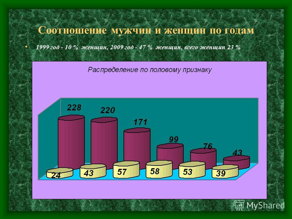 Соотношение мужчин и женщин по годам 1999 год - 10 % женщин, 2009 год - 47 % женщин, всего женщин 23 %