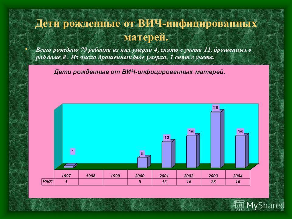 Дети рожденные от ВИЧ-инфицированных матерей. Всего рождено 79 ребенка из них умерло 4, снято с учета 11, брошенных в род доме 8. Из числа брошенных двое умерло, 1 снят с учета.