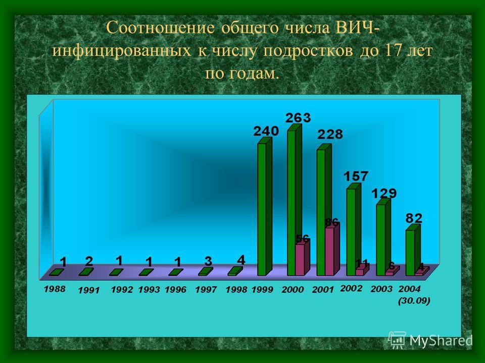 Соотношение общего числа ВИЧ- инфицированных к числу подростков до 17 лет по годам.