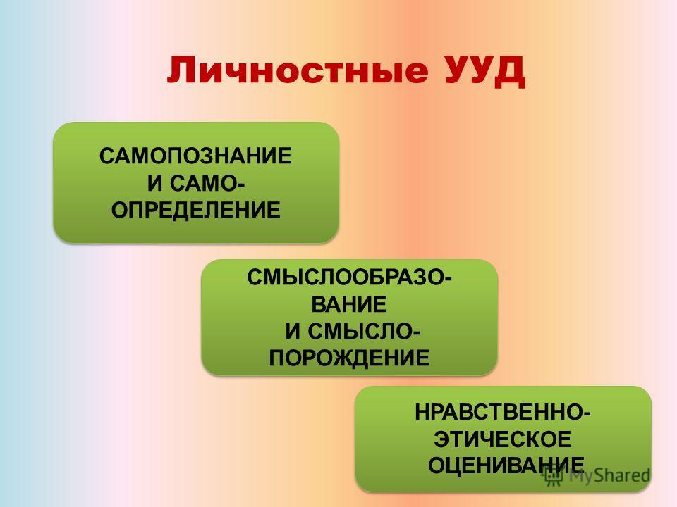 Личностные УУД САМОПОЗНАНИЕ И САМО- ОПРЕДЕЛЕНИЕ САМОПОЗНАНИЕ И САМО- ОПРЕДЕЛЕНИЕ СМЫСЛООБРАЗО- ВАНИЕ И СМЫСЛО- ПОРОЖДЕНИЕ СМЫСЛООБРАЗО- ВАНИЕ И СМЫСЛО- ПОРОЖДЕНИЕ НРАВСТВЕННО- ЭТИЧЕСКОЕ ОЦЕНИВАНИЕ НРАВСТВЕННО- ЭТИЧЕСКОЕ ОЦЕНИВАНИЕ