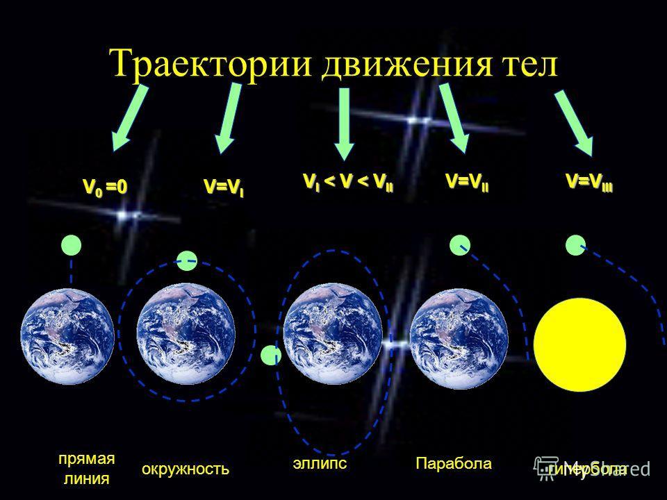Траектории движения тел V 0 =0 V=V I V I < V < V II V=V II V=V III прямая линия окружность эллипс гипербола Парабола
