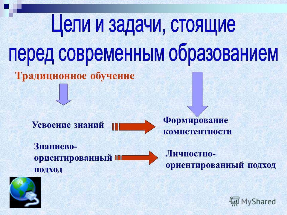 Традиционное обучение Усвоение знаний Формирование компетентности Знаниево- ориентированный подход Личностно- ориентированный подход