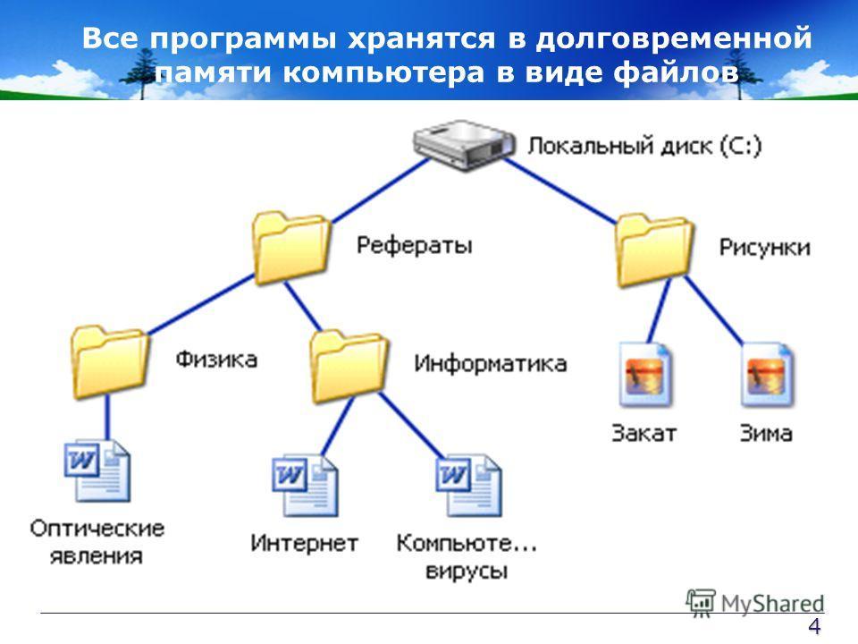 Все программы хранятся в долговременной памяти компьютера в виде файлов Файл Файл - это определенное количество информации,имеющее имя и хранящееся в долговременной памяти компьютера. Файлы со схожим содержимым или одинаковым назначением можно «склад