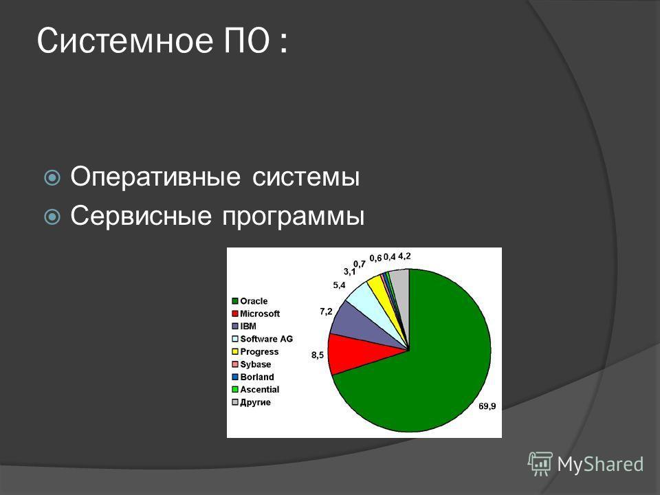Системное ПО : Оперативные системы Сервисные программы