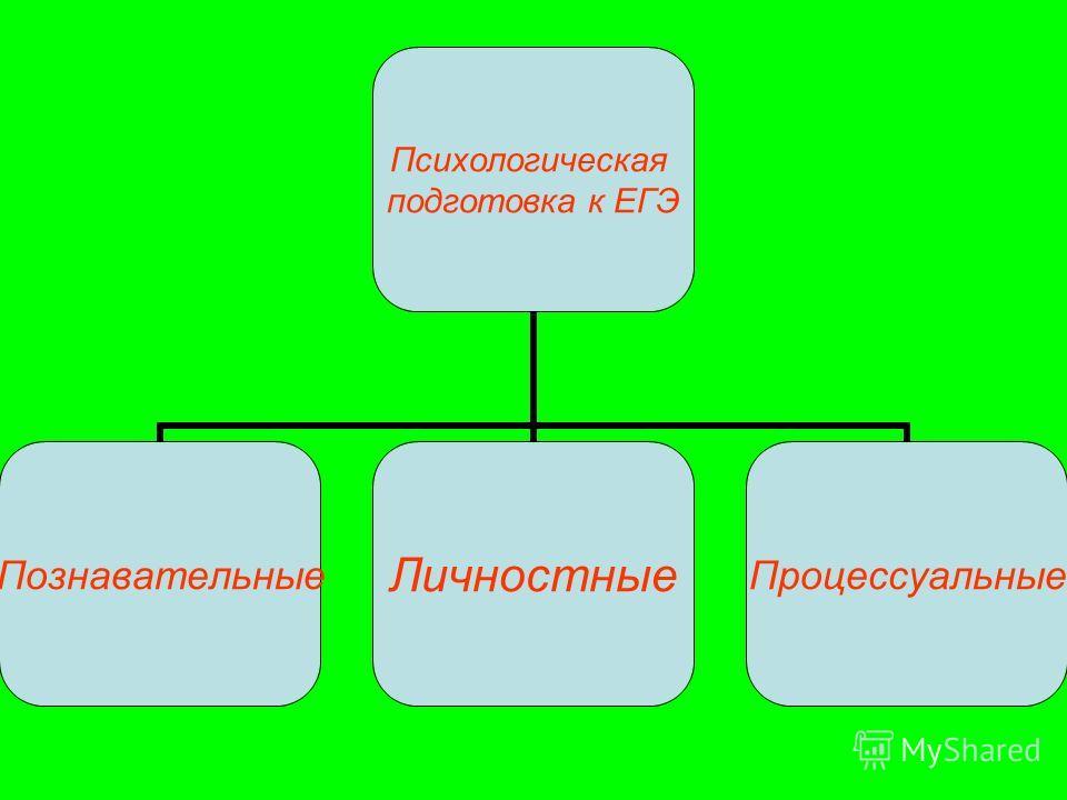 Психологическая подготовка к ЕГЭ ПознавательныеЛичностныеПроцессуальные