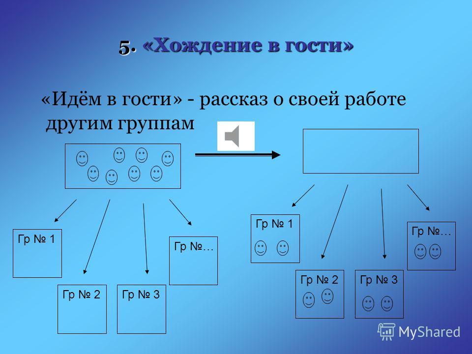 4. Подведение итогов работы в группе, подготовка к выступлению в других группах в других группах