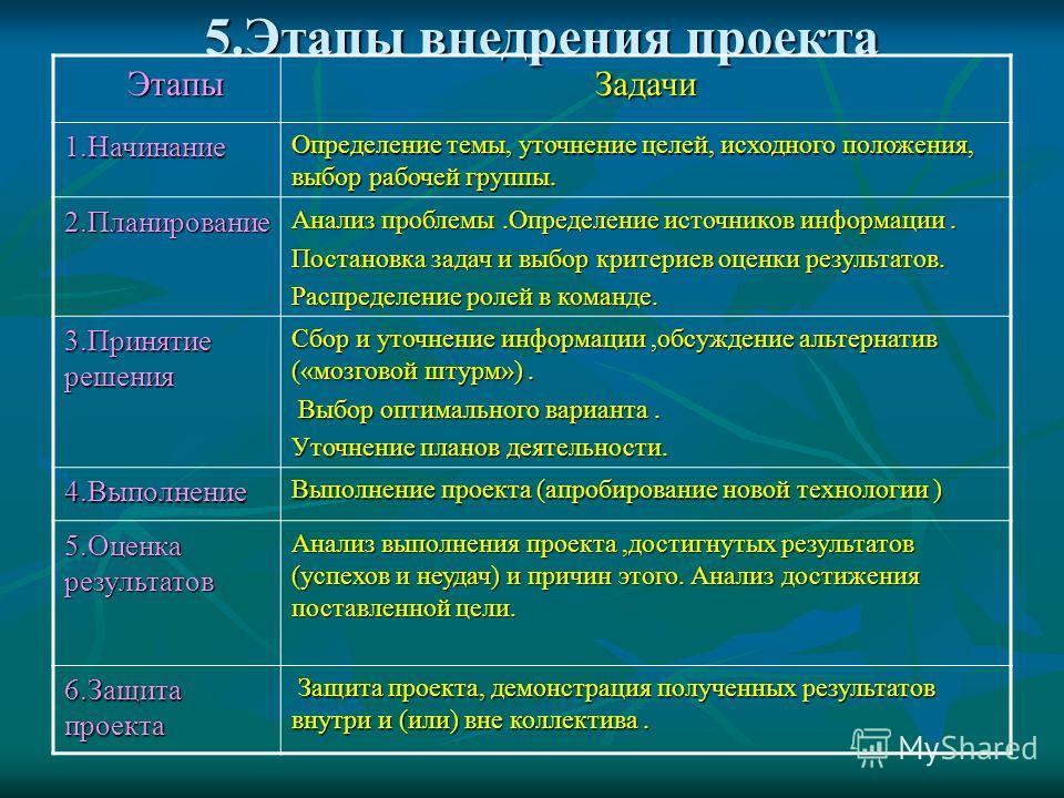 5.Этапы внедрения проекта Этапы ЭтапыЗадачи 1.Начинание Определение темы, уточнение целей, исходного положения, выбор рабочей группы. 2.Планирование Анализ проблемы.Определение источников информации. Постановка задач и выбор критериев оценки результа