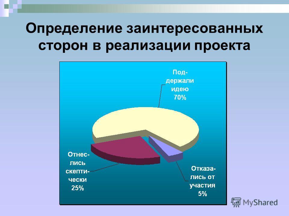 Определение заинтересованных сторон в реализации проекта.