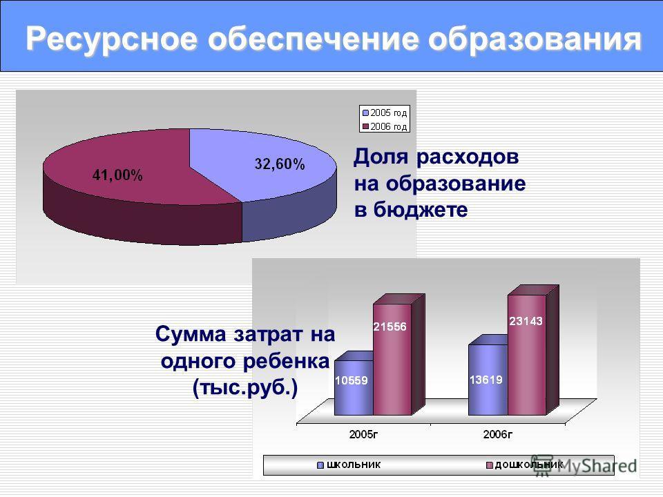 Ресурсное обеспечение образования Доля расходов на образование в бюджете Сумма затрат на одного ребенка (тыс.руб.)