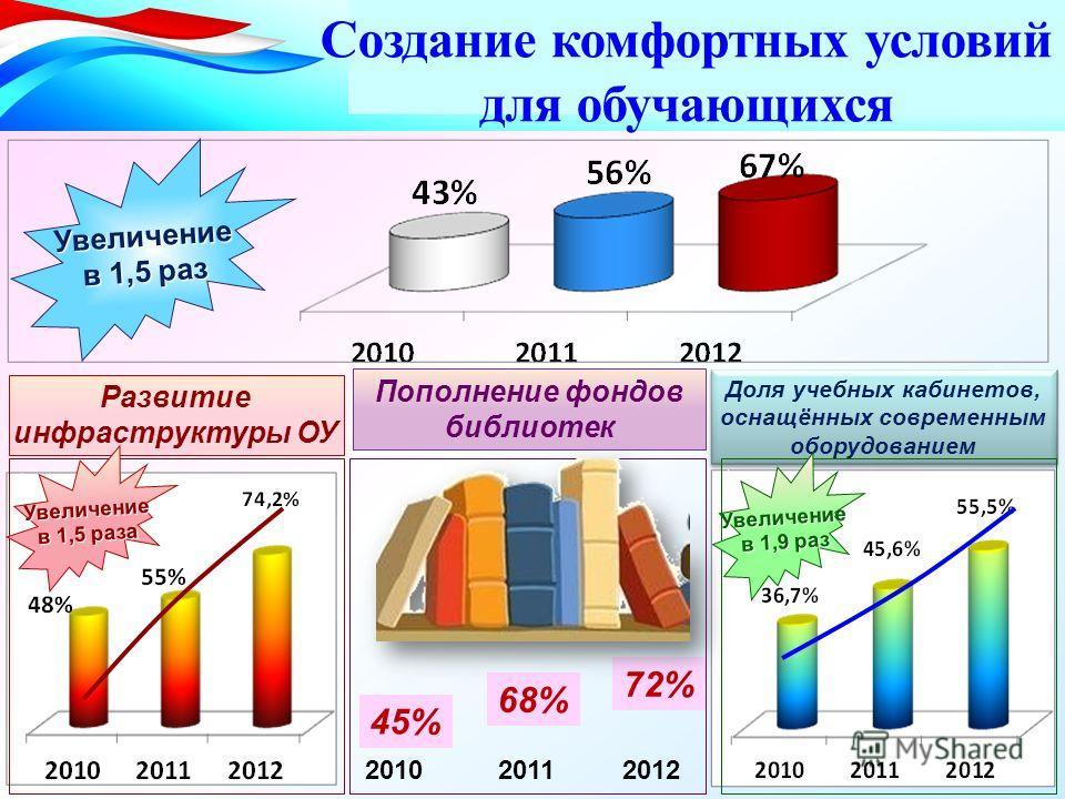 Создание комфортных условий для обучающихсяУвеличение в 1,5 раз Развитие инфраструктуры ОУ Пополнение фондов библиотек Доля учебных кабинетов, оснащённых современным оборудованием 2010 2011 2012 45% 68% 72% Увеличение в 1,9 раз Увеличение в 1,5 раза