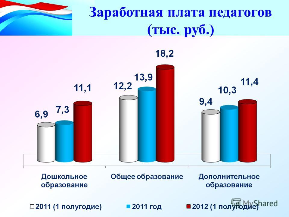 Заработная плата педагогов (тыс. руб.)