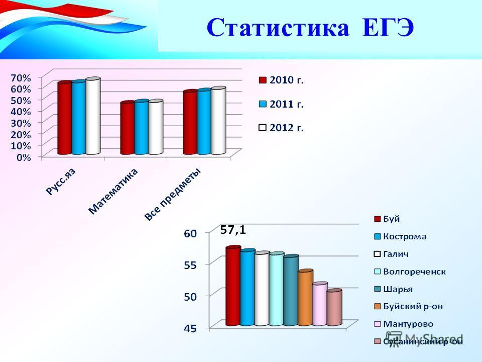 Статистика ЕГЭ