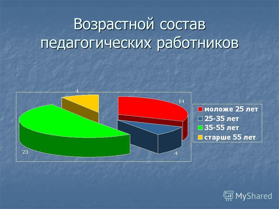 Возрастной состав педагогических работников