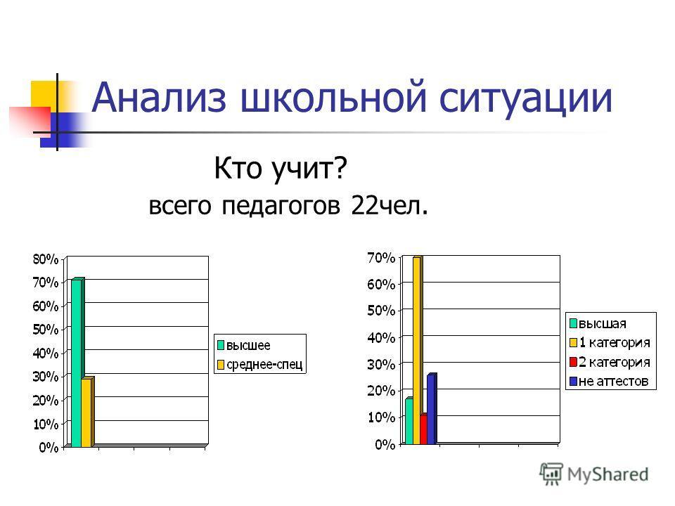 Анализ школьной ситуации Кто учит? всего педагогов 22чел.