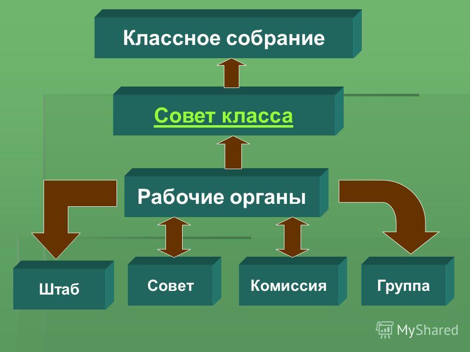 Классное собрание Совет класса Штаб Комиссия Рабочие органы СоветГруппа