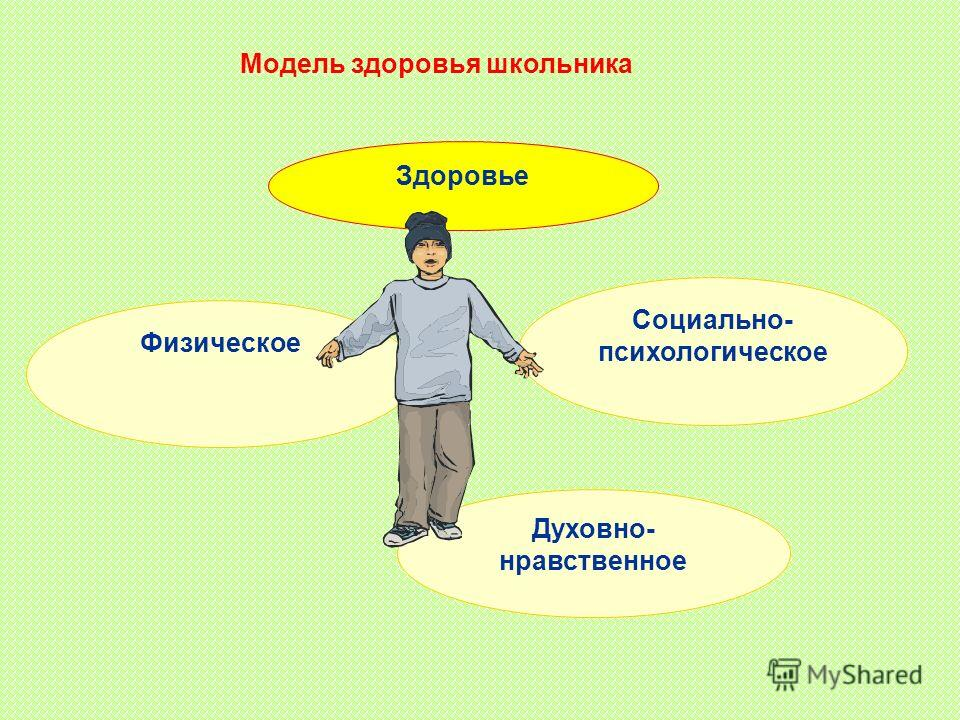 Здоровье Духовно- нравственное Социально- психологическое Физическое Модель здоровья школьника