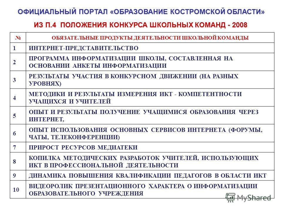ОФИЦИАЛЬНЫЙ ПОРТАЛ «ОБРАЗОВАНИЕ КОСТРОМСКОЙ ОБЛАСТИ» ОБЯЗАТЕЛЬНЫЕ ПРОДУКТЫ ДЕЯТЕЛЬНОСТИ ШКОЛЬНОЙ КОМАНДЫ 1ИНТЕРНЕТ-ПРЕДСТАВИТЕЛЬСТВО 2 ПРОГРАММА ИНФОРМАТИЗАЦИИ ШКОЛЫ, СОСТАВЛЕННАЯ НА ОСНОВАНИИ АНКЕТЫ ИНФОРМАТИЗАЦИИ 3 РЕЗУЛЬТАТЫ УЧАСТИЯ В КОНКУРСНОМ Д