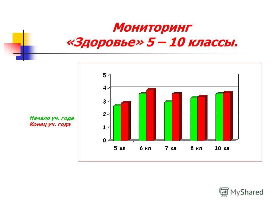 Мониторинг «Здоровье» 5 – 10 классы. Начало уч. года Конец уч. года