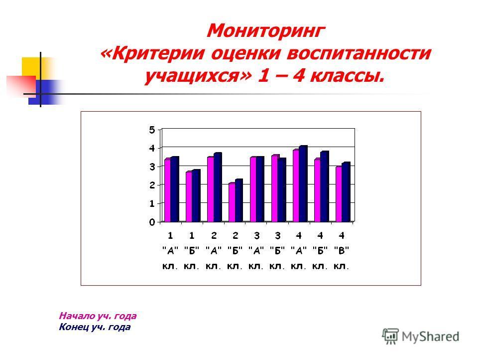 Мониторинг «Критерии оценки воспитанности учащихся» 1 – 4 классы. Начало уч. года Конец уч. года