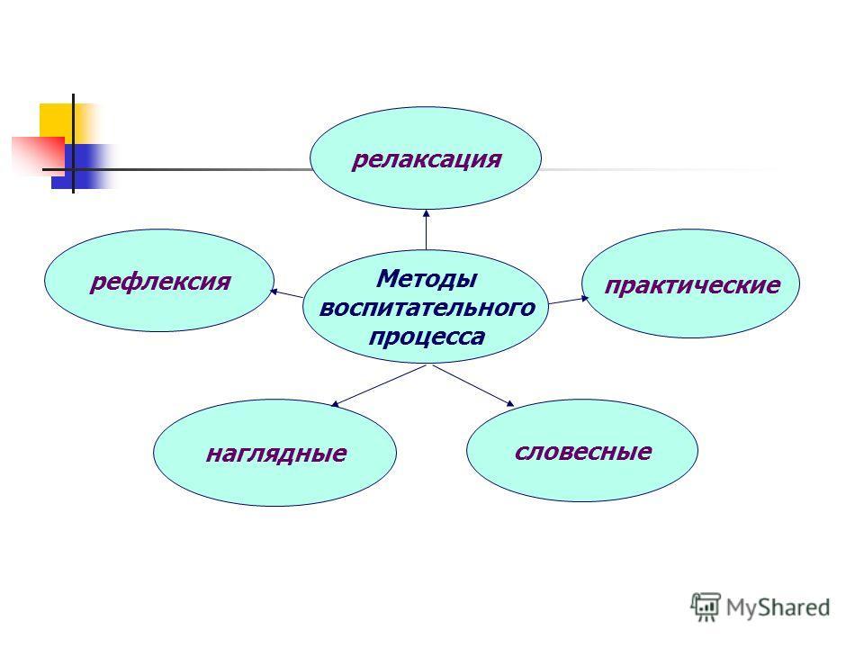 Методы воспитательного процесса релаксация рефлексия наглядные словесные практические