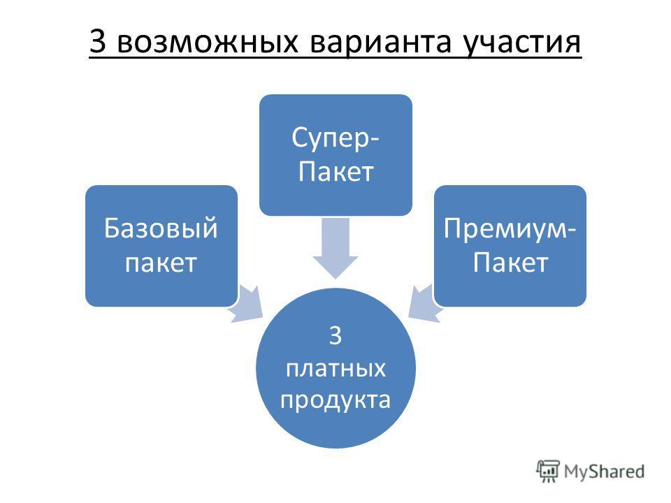 3 возможных варианта участия 3 платных продукта Базовый пакет Супер- Пакет Премиум- Пакет