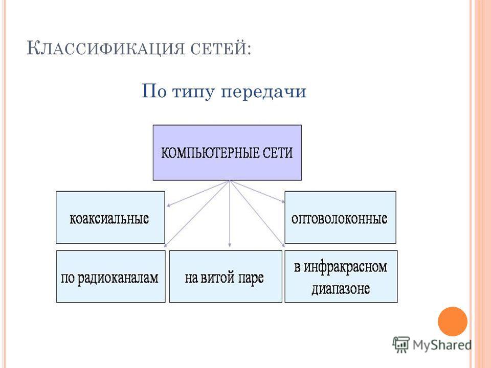 К ЛАССИФИКАЦИЯ СЕТЕЙ : По типу передачи