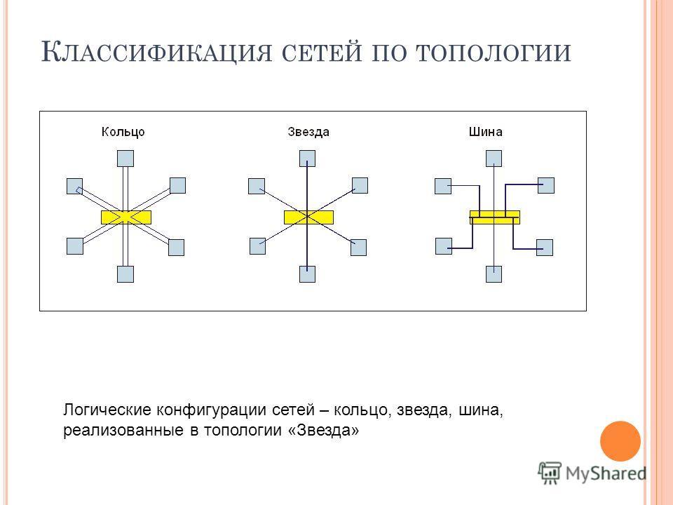К ЛАССИФИКАЦИЯ СЕТЕЙ ПО ТОПОЛОГИИ Логические конфигурации сетей – кольцо, звезда, шина, реализованные в топологии «Звезда»