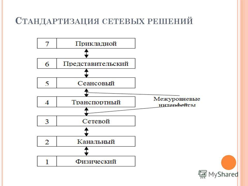 С ТАНДАРТИЗАЦИЯ СЕТЕВЫХ РЕШЕНИЙ