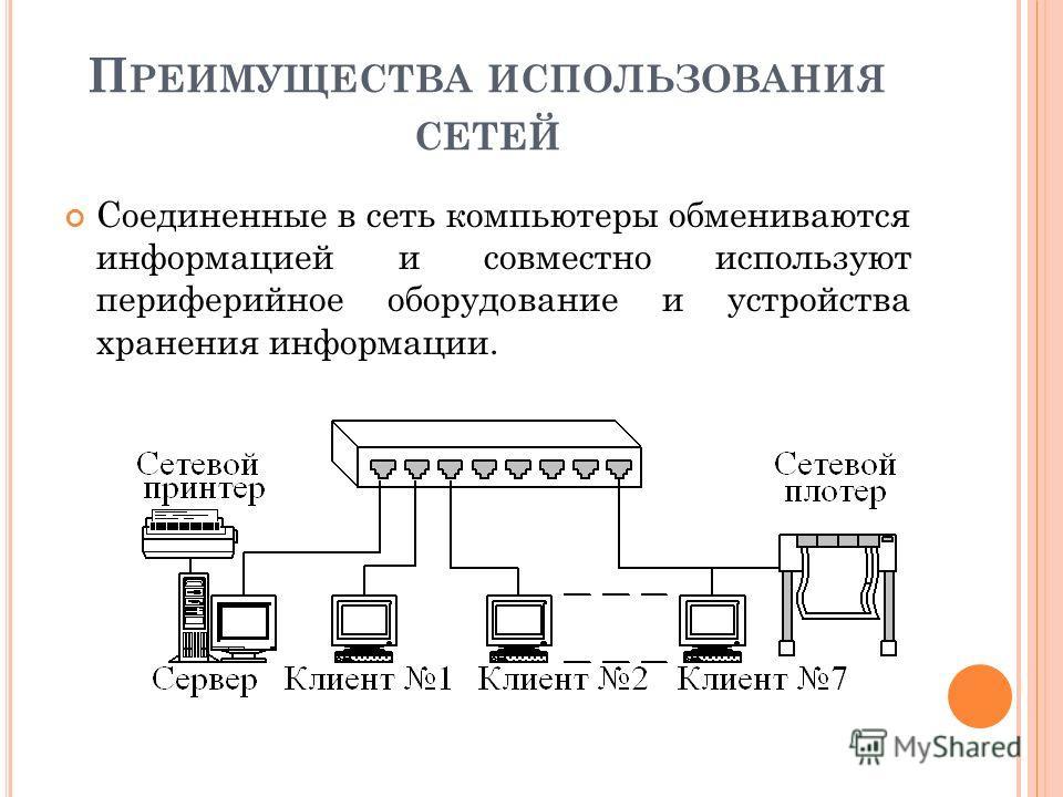 П РЕИМУЩЕСТВА ИСПОЛЬЗОВАНИЯ СЕТЕЙ Соединенные в сеть компьютеры обмениваются информацией и совместно используют периферийное оборудование и устройства хранения информации.