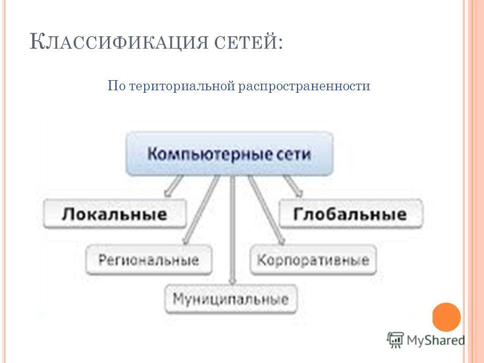 К ЛАССИФИКАЦИЯ СЕТЕЙ : По териториальной распространенности