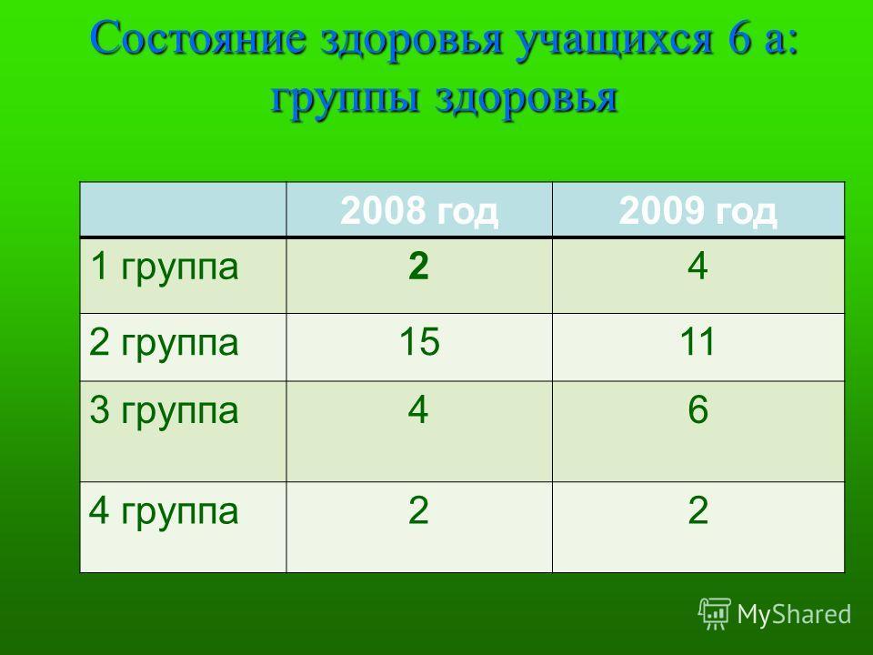 Состояние здоровья учащихся 6 а: группы здоровья 2008 год2009 год 1 группа24 2 группа1511 3 группа46 4 группа22