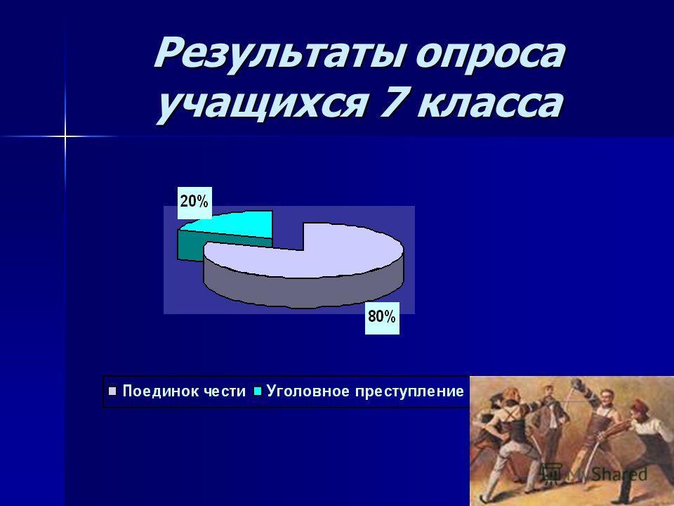 Результаты опроса учащихся 7 класса