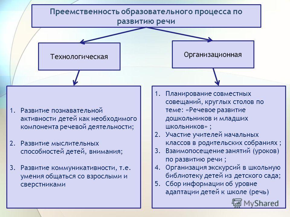 Преемственность образовательного процесса по развитию речи Технологическая Организационная 1.Развитие познавательной активности детей как необходимого компонента речевой деятельности; 2.Развитие мыслительных способностей детей, внимания; 3.Развитие к