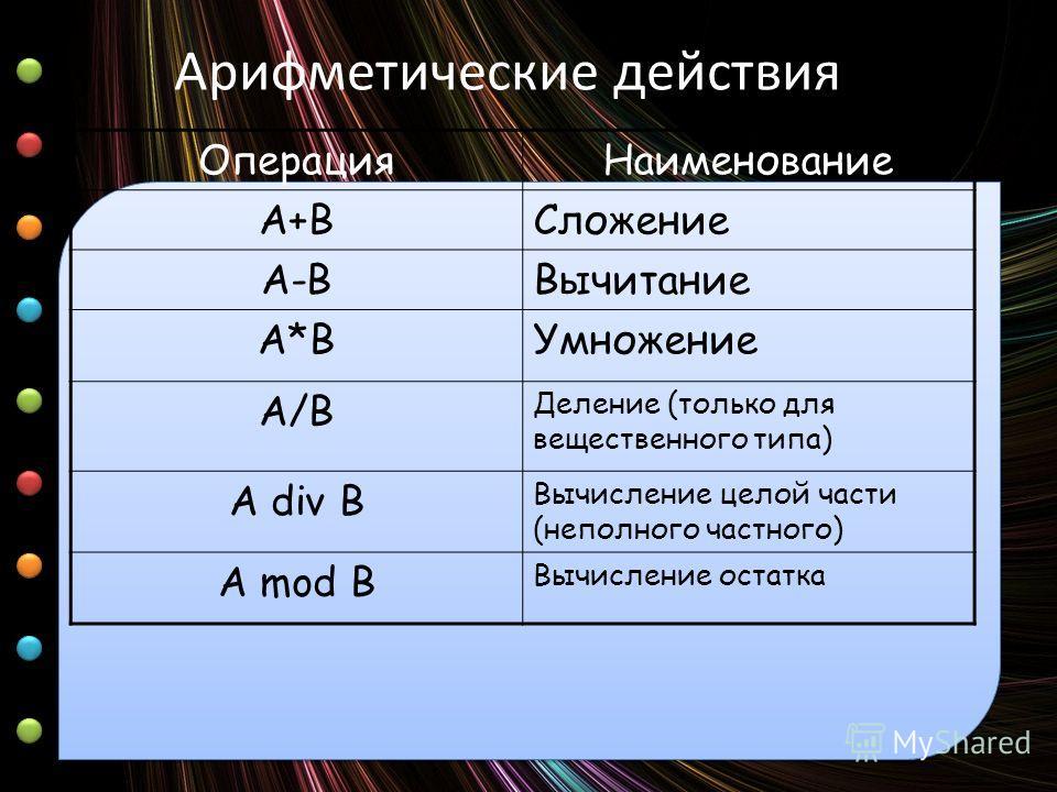 Арифметические действия ОперацияНаименование А+ВСложение А-ВВычитание А*ВУмножение A/B Деление (только для вещественного типа) А div B Вычисление целой части (неполного частного) A mod B Вычисление остатка