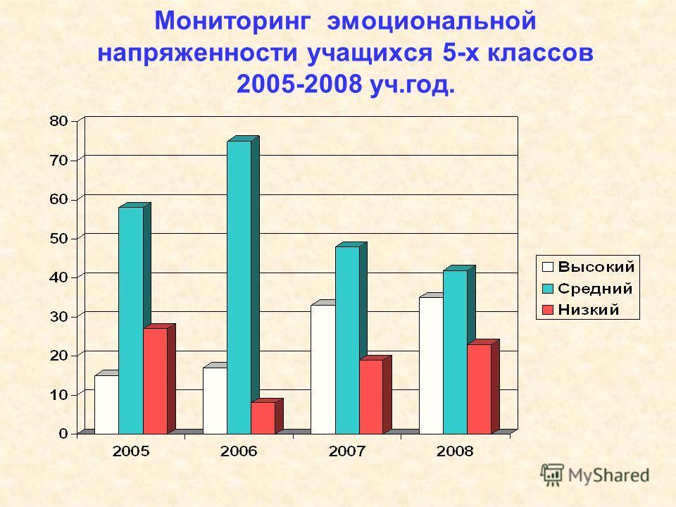 Мониторинг эмоциональной напряженности учащихся 5-х классов 2005-2008 уч.год.