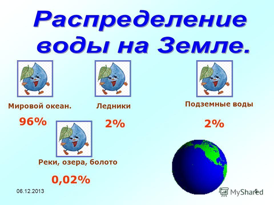 06.12.20135 Мировой океан. 96% Ледники 2% Подземные воды 2% Реки, озера, болото 0,02%