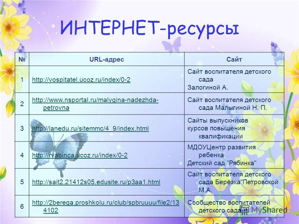 ИНТЕРНЕТ-ресурсы URL-адресСайт 1http://vospitatel.ucoz.ru/index/0-2 Сайт воспитателя детского сада Залогиной А. 2 http://www.nsportal.ru/malygina-nadezhda- petrovna Сайт воспитателя детского сада Малыгиной Н. П. 3http://lanedu.ru/sitemmc/4_9/index.ht