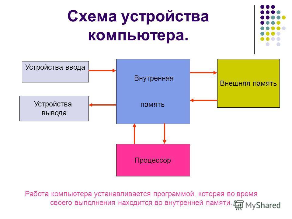 Схема устройства компьютера. Устройства ввода Внутренняя память Внешняя память Процессор Устройства вывода Работа компьютера устанавливается программой, которая во время своего выполнения находится во внутренней памяти.