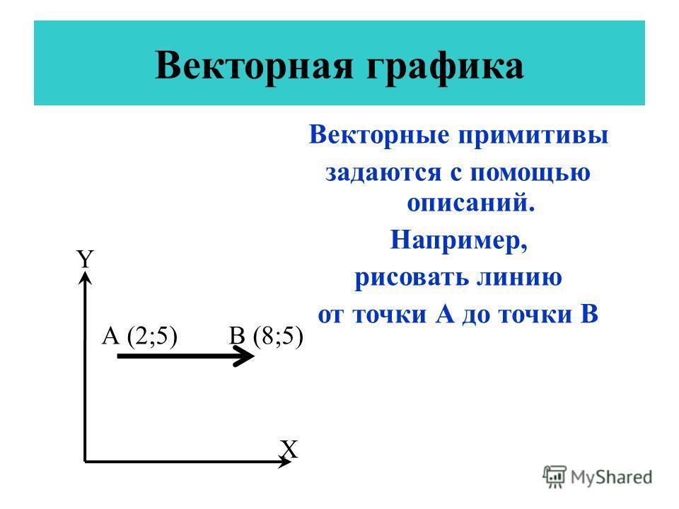 Y A (2;5) B (8;5) X Векторные примитивы задаются с помощью описаний. Например, рисовать линию от точки А до точки В Векторная графика