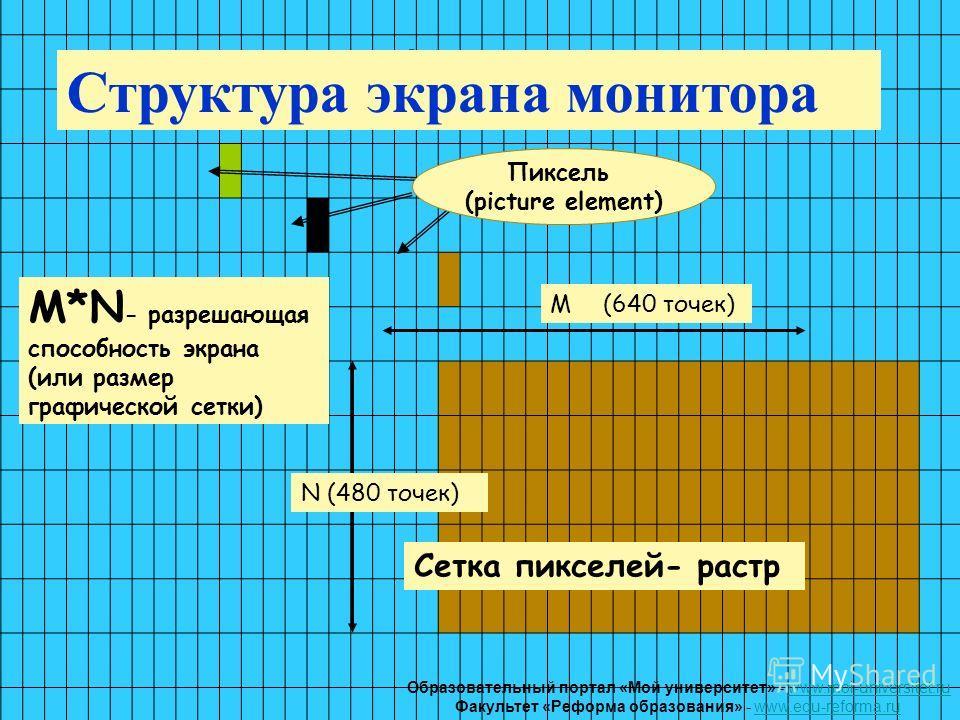 Пиксель (picture element) N (480 точек) M*N - разрешающая способность экрана (или размер графической сетки) M(640 точек) Структура экрана монитора Сетка пикселей- растр Образовательный портал «Мой университет» - www.moi-universitet.ruwww.moi-universi