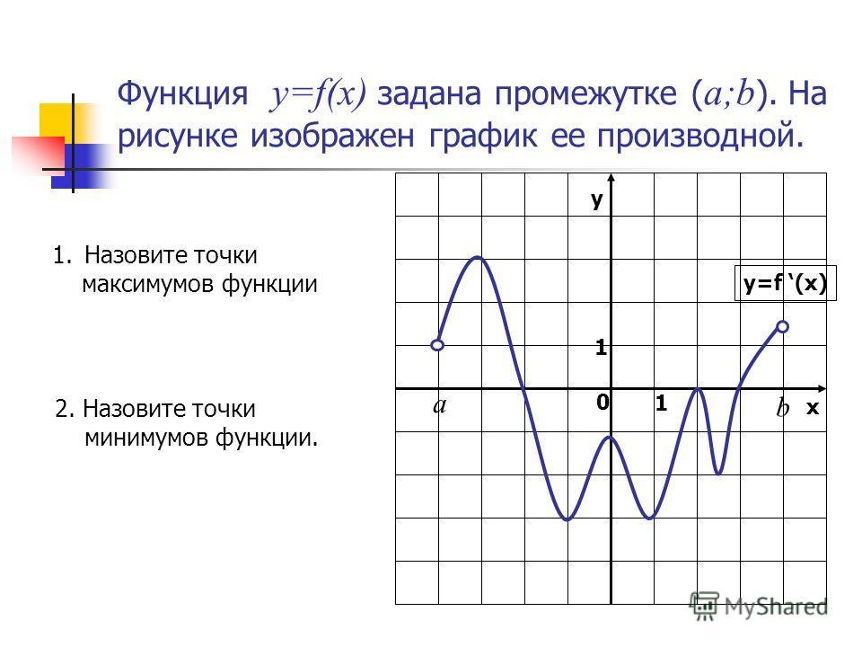 Функция y=f(x) задана промежутке ( a;b ). На рисунке изображен график ее производной. у х 0 1 1 y=f (x) b а 1.Назовите точки максимумов функции 2. Назовите точки минимумов функции.
